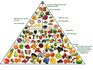 veg food pyramid